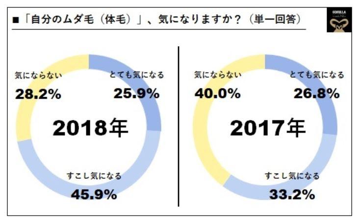 男性の「自分のムダ毛気になる率」は2018年で7割以上に増加